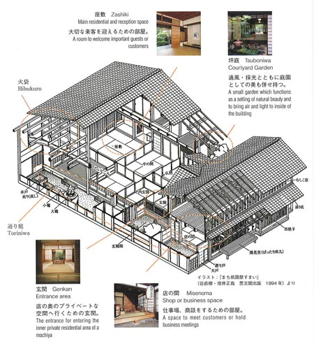 the japanese machiya style of architecture history essay Free essays from bartleby | each person has their own type of learning style a learning style is a method in which each of us utilizes to better understand.
