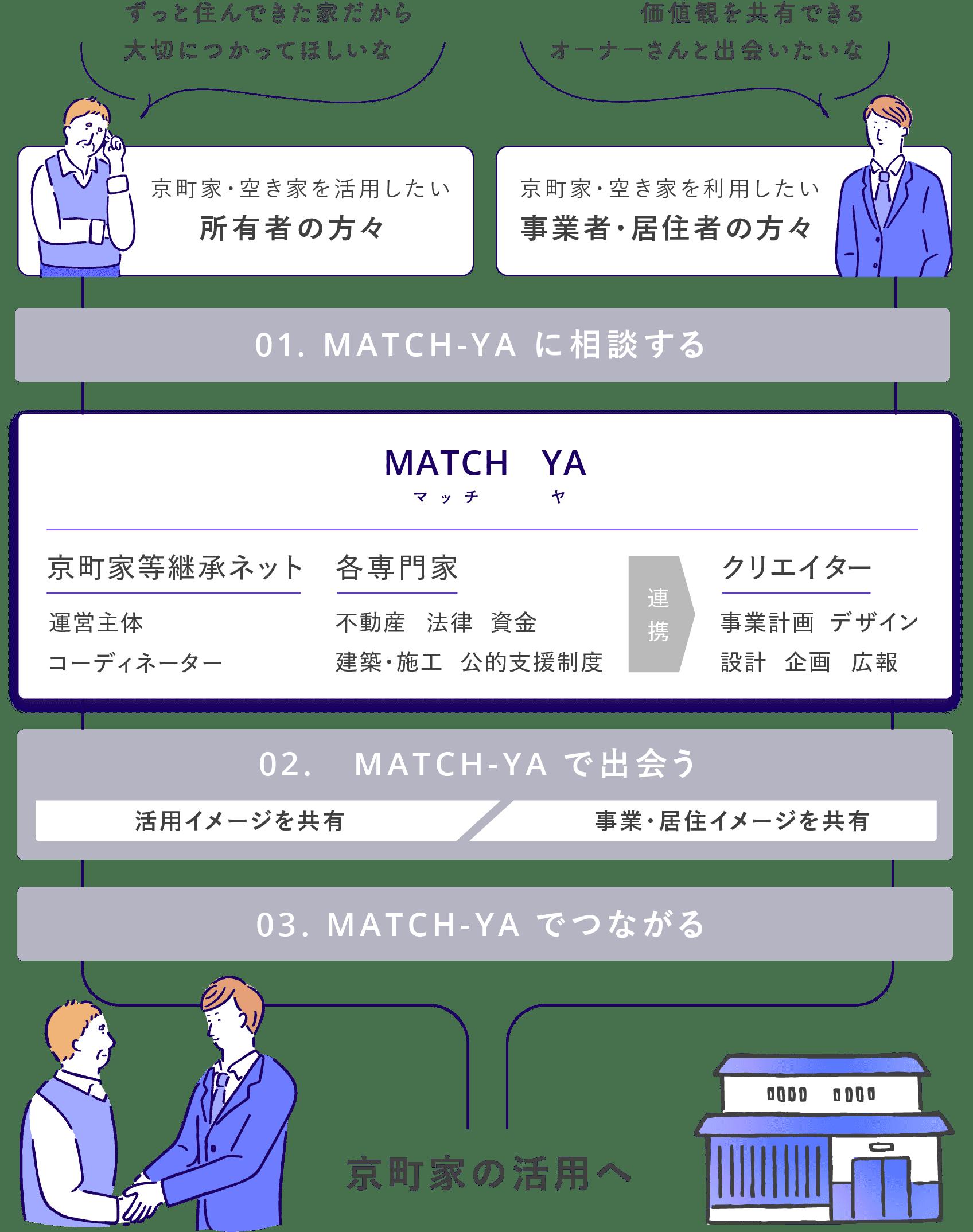 01. MATCH-YAに相談する / 02. MATCH-YAで出会う / 02. MATCH-YAでつながる → 京町家の活用へ